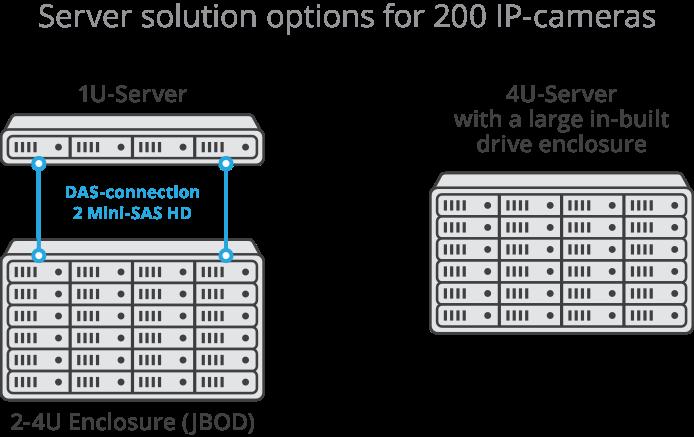 Video surveillance storage solution for 200 IP-cameras