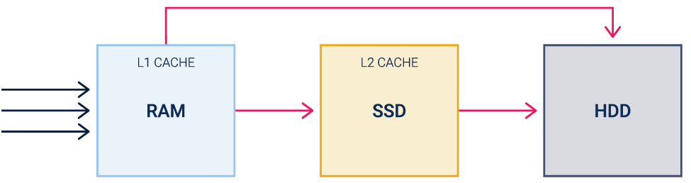 Traditional second-level SSD cache