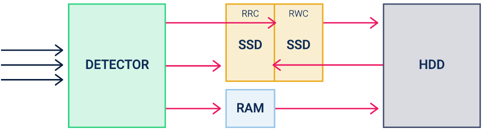 Parallel SSD caching in RAIDIX storage